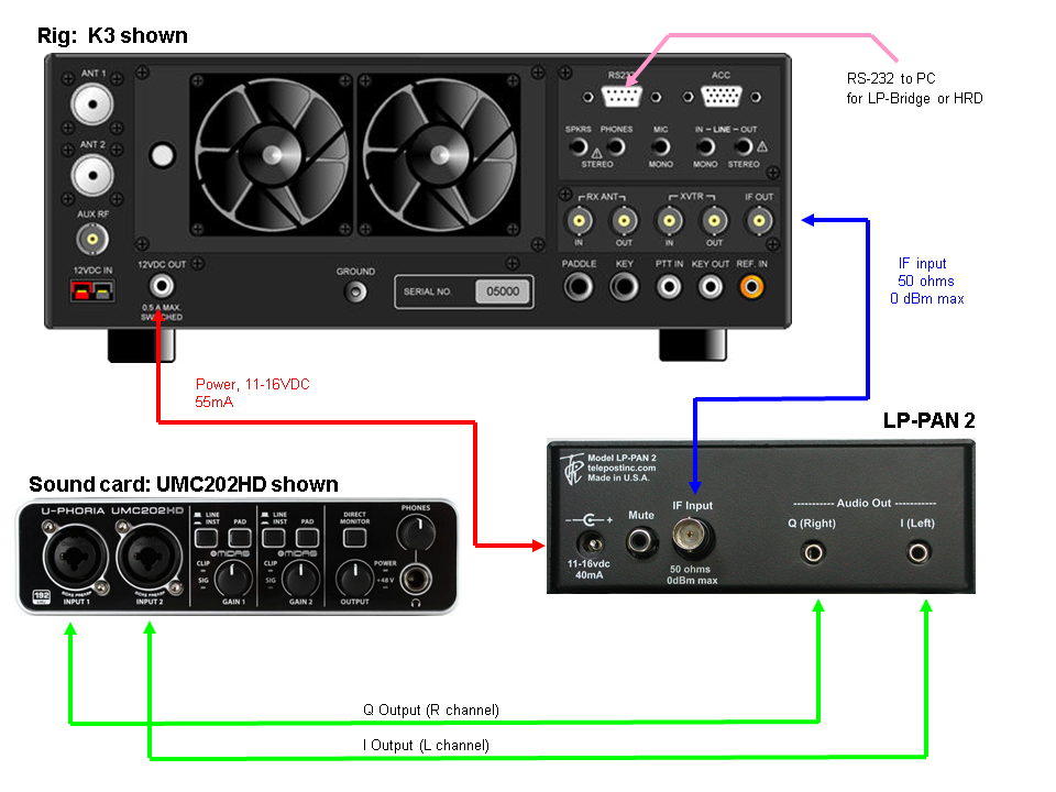 UMC202HD Stereo Mixer To Receiver Wiring Diagrams on
